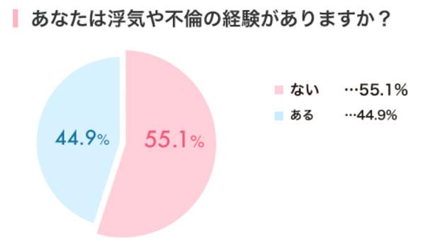 【調査結果発表】女性の4割が不倫経験あり、7割は後悔なし